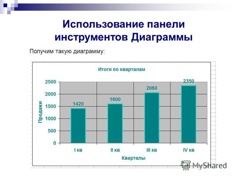 Получим такую диаграмму: Использование панели инструментов Диаграммы