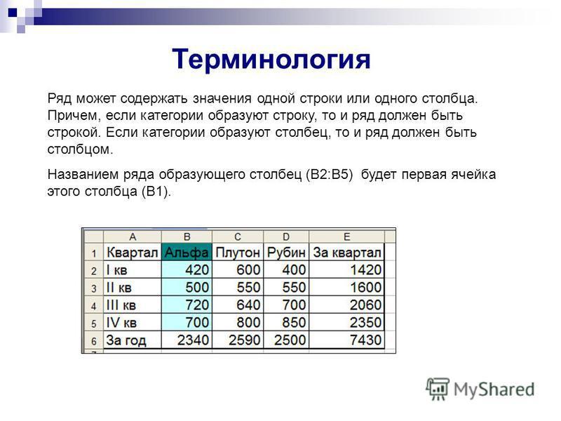 Ряд может содержать значения одной строки или одного столбца. Причем, если категории образуют строку, то и ряд должен быть строкой. Если категории образуют столбец, то и ряд должен быть столбцом. Названием ряда образующего столбец (В2:В5) будет перва