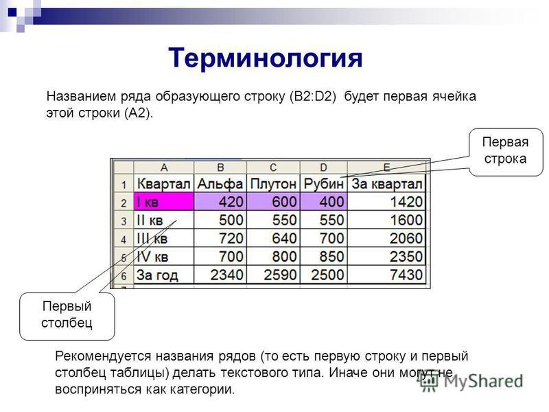 Названием ряда образующего строку (В2:D2) будет первая ячейка этой строки (А2). Терминология Рекомендуется названия рядов (то есть первую строку и первый столбец таблицы) делать текстового типа. Иначе они могут не восприняться как категории. Первая с