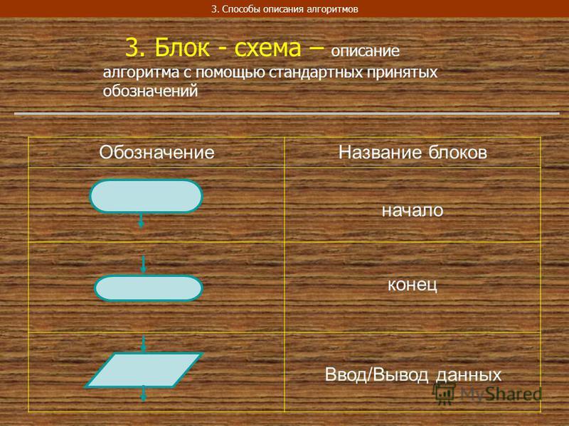 3. Способы описания алгоритмов 3. Блок - схема – описание алгоритма с помощью стандартных принятых обозначений Обозначение Название блоков начало конец Ввод/Вывод данных