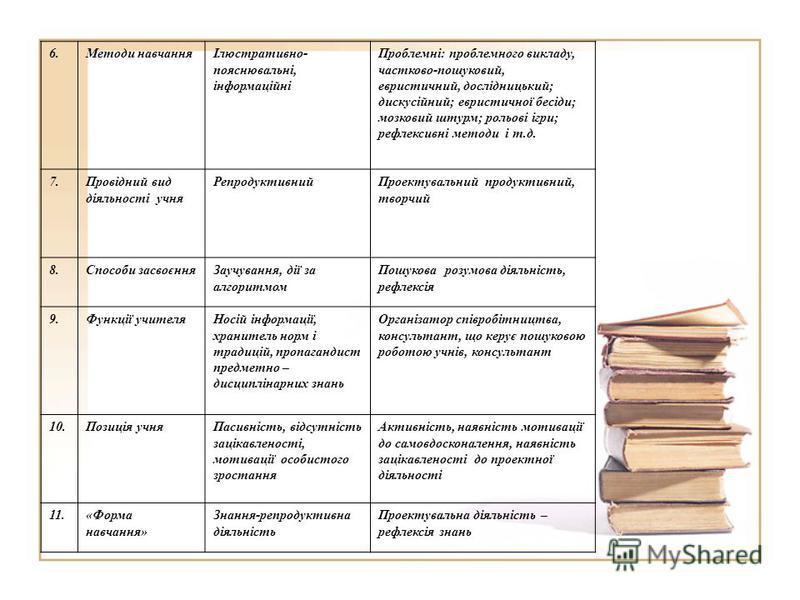 6.Методи навчанняІлюстративно- пояснювальні, інформаційні Проблемні: проблемного викладу, частково-пошуковий, евристичний, дослідницький; дискусійний; евристичної бесіди; мозковий штурм; рольові ігри; рефлексивні методи і т.д. 7.Провідний вид діяльно