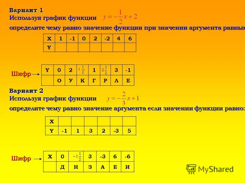 Вариант 1 Используя график функции Х102-246 Y Шифр Y0213 ОУКГРЛЕ Вариант 2 Используя график функции определите чему равно значение аргумента если значении функции равно: определите чему равно значение аргумента если значении функции равно: Х Y132-35