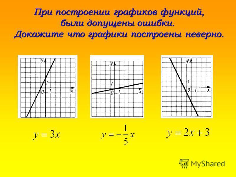 При построении графиков функций, были допущены ошибки. Докажите что графики построены неверно.