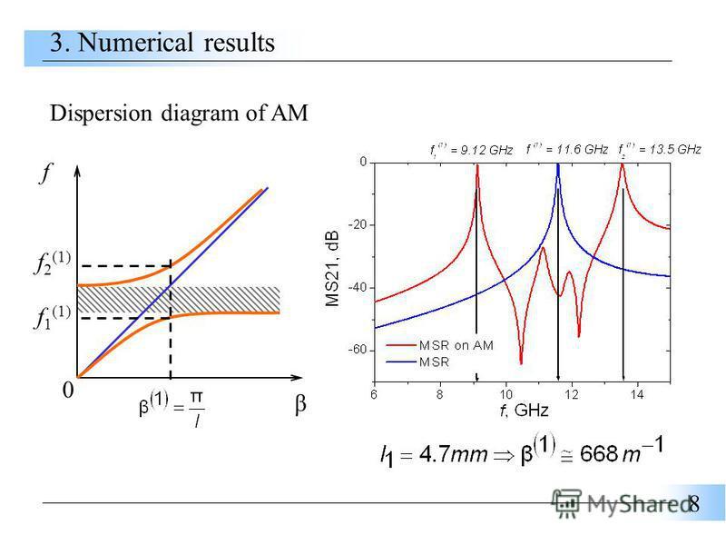 8 β f 0 f 2 (1) f 1 (1) Dispersion diagram of AM