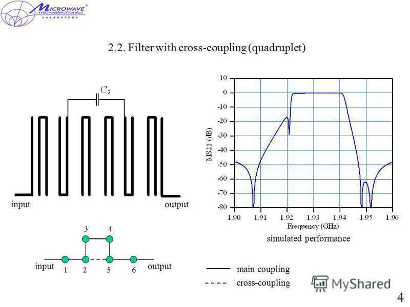 2.2. Filter with cross-coupling (quadruplet) inputoutput 12 34 56 inputoutput main coupling simulated performance cross-coupling 4