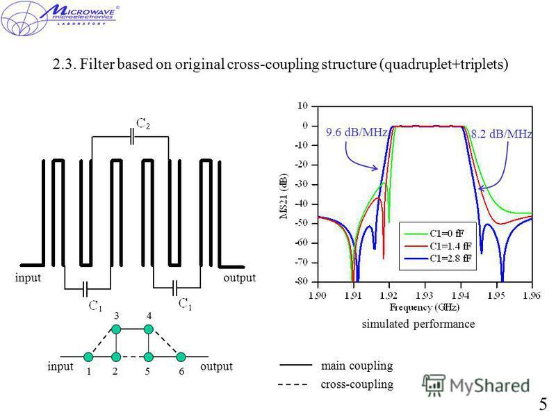 2.3. Filter based on original cross-coupling structure (quadruplet+triplets) inputoutput simulated performance 12 34 56 inputoutput main coupling cross-coupling 9.6 dB/MHz 8.2 dB/MHz 5