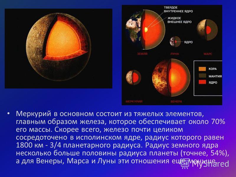 Меркурий в основном состоит из тяжелых элементов, главным образом железа, которое обеспечивает около 70% его массы. Скорее всего, железо почти целиком сосредоточено в исполинском ядре, радиус которого равен 1800 км - 3/4 планетарного радиуса. Радиус