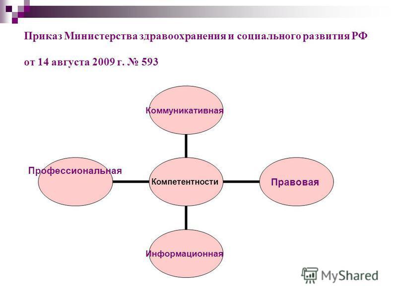 Приказ Министерства здравоохранения и социального развития РФ от 14 августа 2009 г. 593 Компетентности Коммуникативная ПравоваяИнформационная Профессиональная