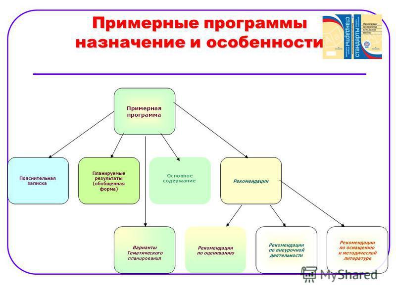 Примерные программы назначение и особенности Примерная программа Пояснительная записка Планируемые результаты (обобщенная форма) Основное содержание Рекомендации Варианты Тематического планирования Рекомендации по оцениванию Рекомендации по внеурочно