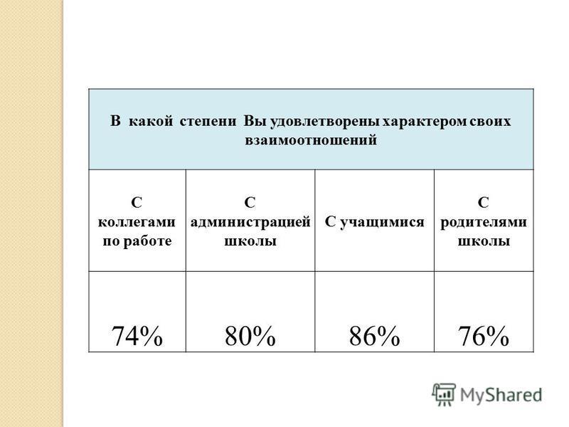 В какой степени Вы удовлетворены характером своих взаимоотношений С коллегами по работе С администрацией школы С учащимися С родителями школы 74%80%86%76%