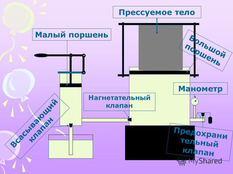 Прессуемое тело Большой поршень Малый поршень Манометр Предохрани тельный клапан Всасывающий клапан Нагнетательный клапан