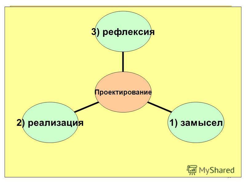 18 Проектирование 3) рефлексия 1) замысел 2) реализация