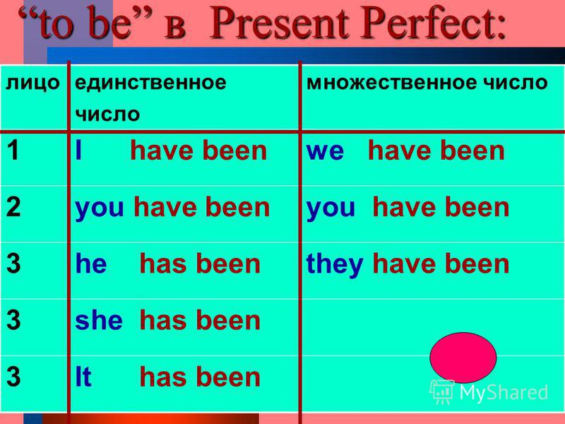 to be в Present Perfect: лицоединственное число множественное число 1I have beenwe have been 2you have been 3he has beenthey have been 3she has been 3It has been