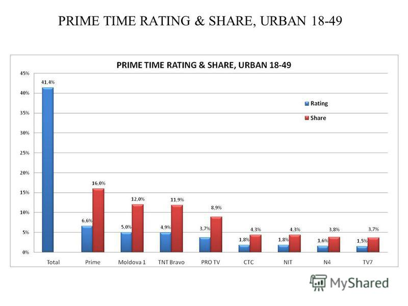 PRIME TIME RATING & SHARE, URBAN 18-49