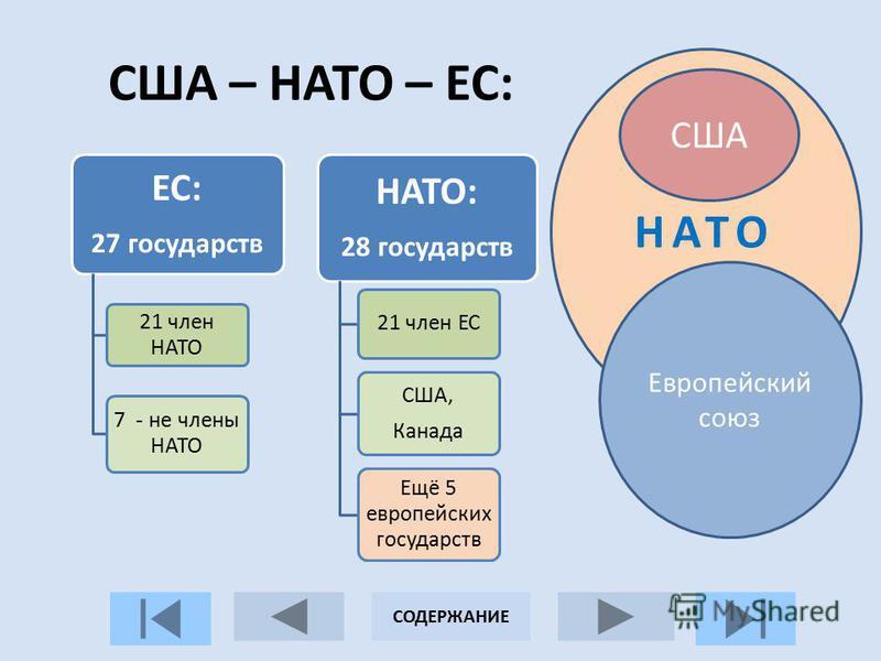США – НАТО – ЕС: ЕС: 27 государств 21 член НАТО 7 - не члены НАТО НАТО: 28 государств 21 член ЕС США, Канада Ещё 5 европейских государств НАТО США Европейский союз СОДЕРЖАНИЕ