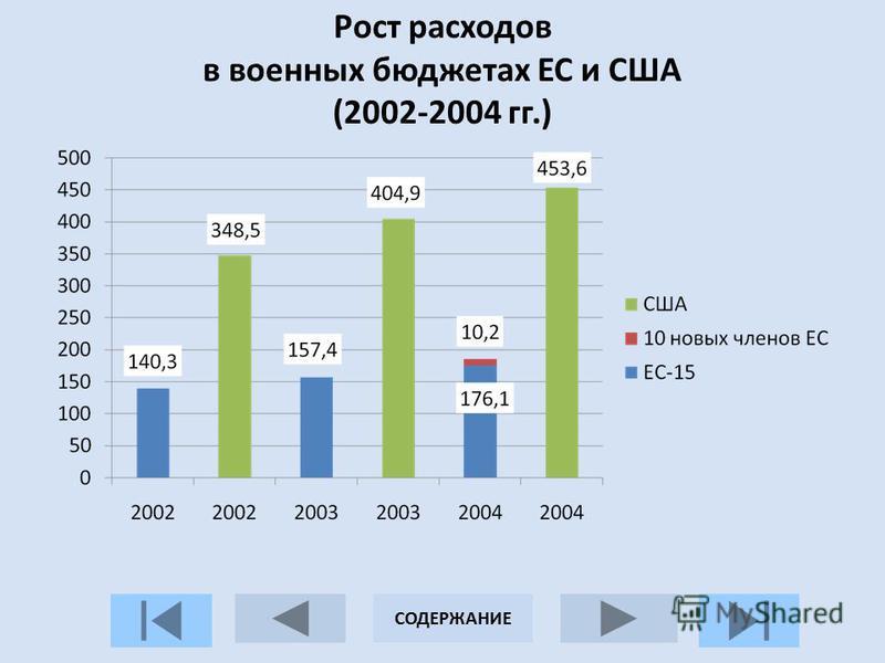 Рост расходов в военных бюджетах ЕС и США (2002-2004 гг.) СОДЕРЖАНИЕ