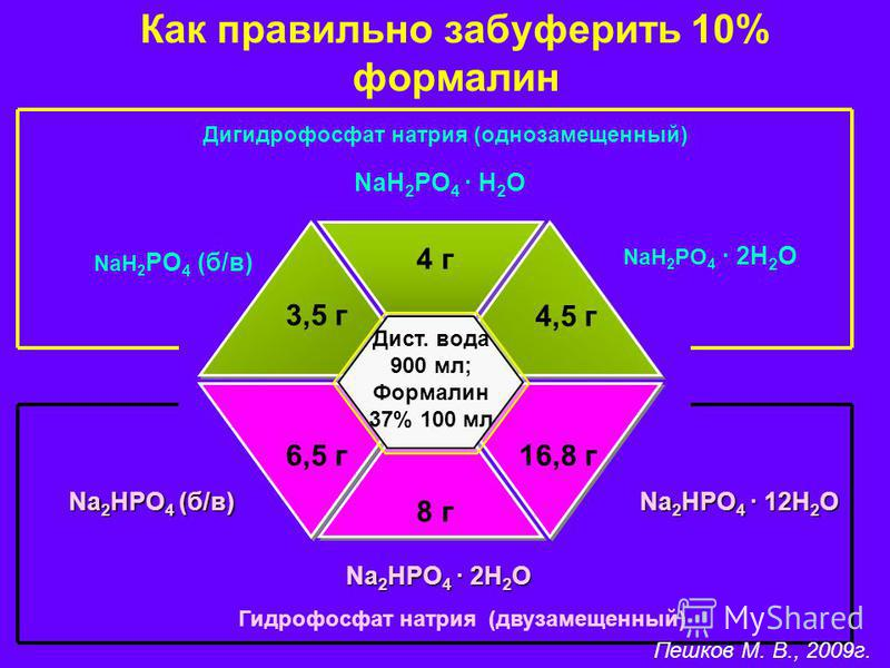 4 г 6,5 г 16,8 г 8 г NaH 2 PO 4 (б/в) NaH 2 PO 4 · 2Н 2 О Na 2 HPO 4 (б/в) Na 2 HPO 4 · 12Н 2 О NaH 2 PO 4 · Н 2 О Na 2 HPO 4 · 2Н 2 О 3,5 г 4,5 г Дист. вода 900 мл; Формалин 37% 100 мл Как правильно забуферить 10% формалин Дигидрофосфат натрия (одно