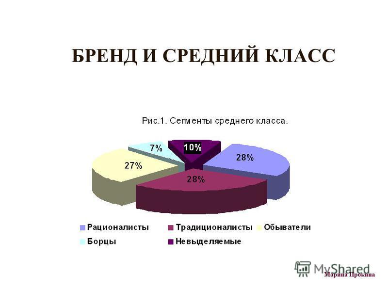 БРЕНД И СРЕДНИЙ КЛАСС Марина Прокина