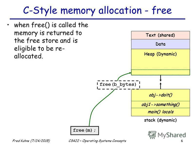 6 Fred Kuhns (7/24/2015)CS422 – Operating Systems Concepts C-Style memory allocation - free when free() is called the memory is returned to the free store and is eligible to be re- allocated. Text (shared) Data Heap (Dynamic) stack (dynamic) main() l