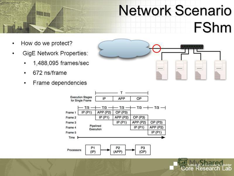 University of Colorado at Boulder Core Research Lab Network Scenario FShm How do we protect? GigE Network Properties: 1,488,095 frames/sec 672 ns/frame Frame dependencies