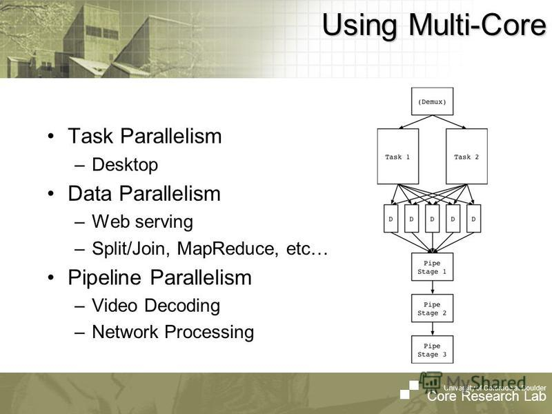University of Colorado at Boulder Core Research Lab Using Multi-Core Task Parallelism –Desktop Data Parallelism –Web serving –Split/Join, MapReduce, etc… Pipeline Parallelism –Video Decoding –Network Processing