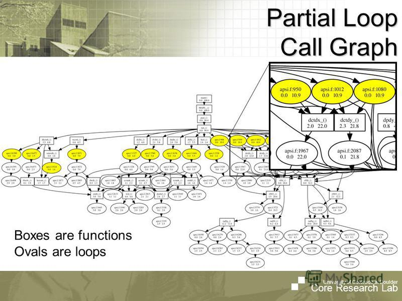 University of Colorado at Boulder Core Research Lab Partial Loop Call Graph Boxes are functions Ovals are loops