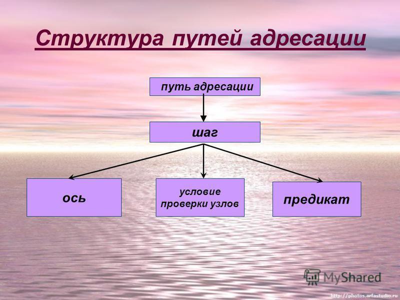 Структура путей адресации путь адресации шаг ось условие проверки узлов предикат