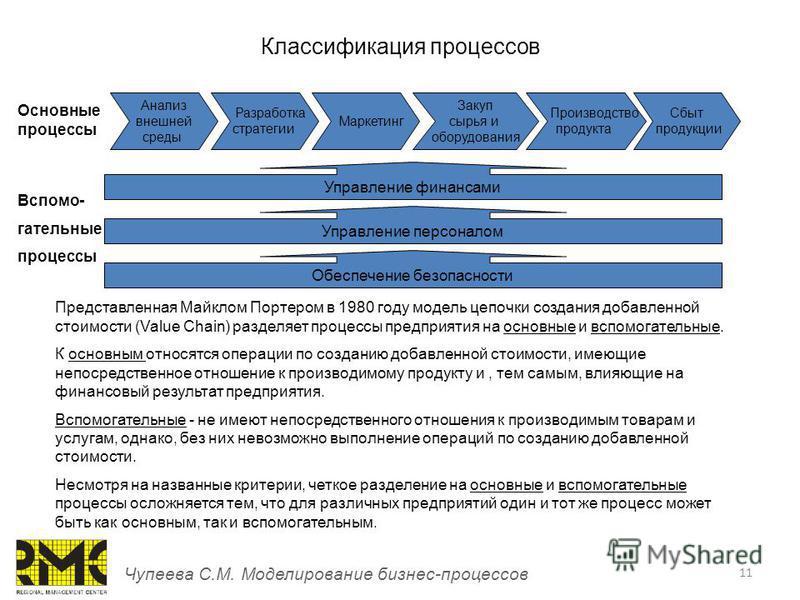 11 Классификация процессов Чупеева С.М. Моделирование бизнес-процессов Представленная Майклом Портером в 1980 году модель цепочки создания добавленной стоимости (Value Chain) разделяет процессы предприятия на основные и вспомогательные. К основным от