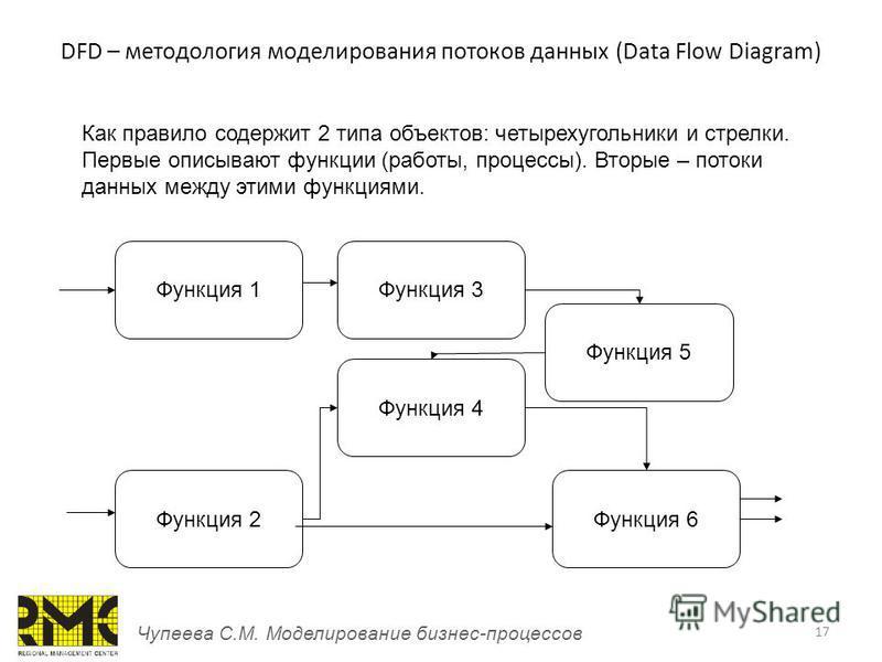 17 DFD – методология моделирования потоков данных (Data Flow Diagram) Чупеева С.М. Моделирование бизнес-процессов Как правило содержит 2 типа объектов: четырехугольники и стрелки. Первые описывают функции (работы, процессы). Вторые – потоки данных ме