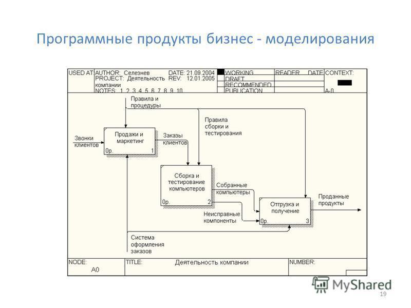 Программные продукты бизнес - моделирования 19
