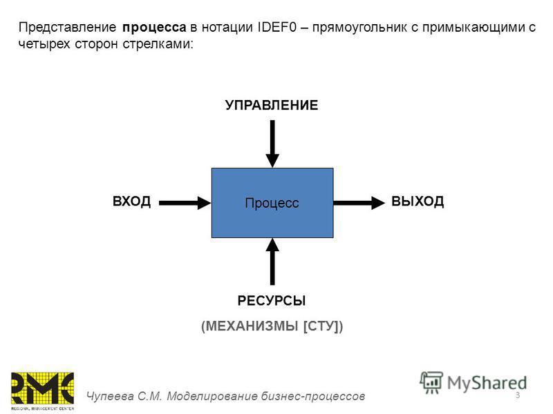 3 Чупеева С.М. Моделирование бизнес-процессов Процесс РЕСУРСЫ (МЕХАНИЗМЫ [СТУ]) УПРАВЛЕНИЕ ВХОДВЫХОД Представление процесса в нотации IDEF0 – прямоугольник с примыкающими с четырех сторон стрелками: