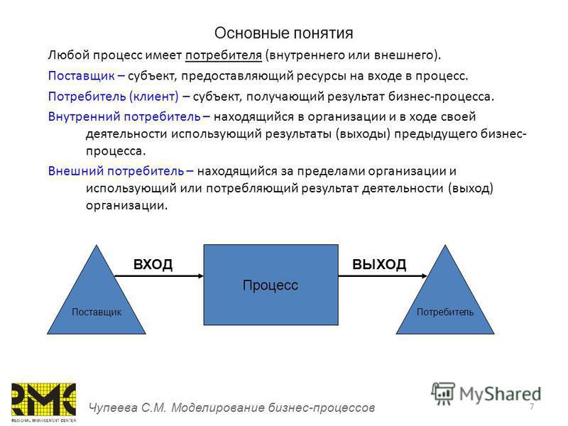 7 Основные понятия Чупеева С.М. Моделирование бизнес-процессов Любой процесс имеет потребителя (внутреннего или внешнего). Поставщик – субъект, предоставляющий ресурсы на входе в процесс. Потребитель (клиент) – субъект, получающий результат бизнес-пр