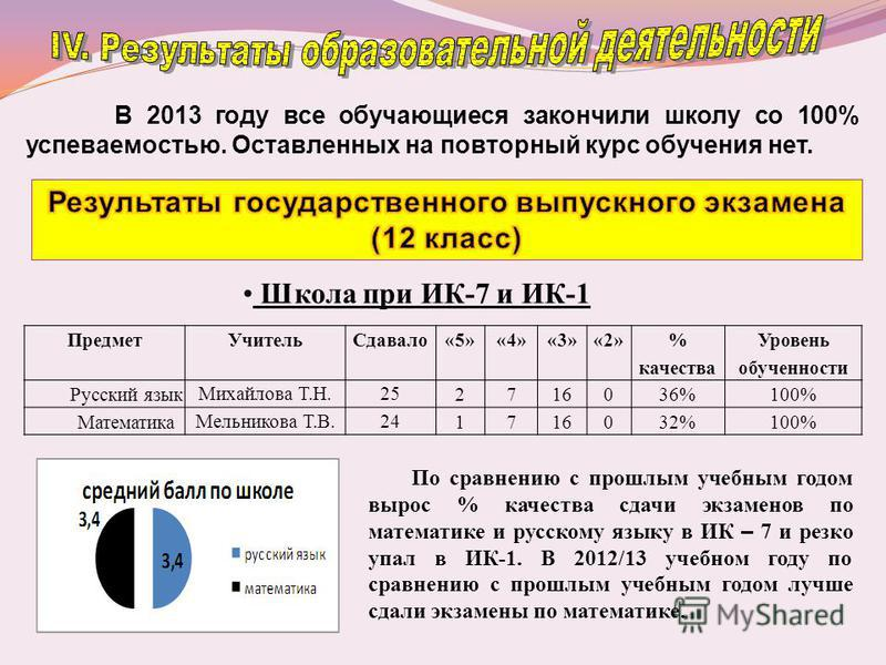 В 2013 году все обучающиеся закончили школу со 100% успеваемостью. Оставленных на повторный курс обучения нет. Школа при ИК-7 и ИК-1 Предмет УчительСдавало«5»«4»«3»«2» % качества Уровень обученности Русский язык Михайлова Т.Н.25 271616036%100% Матема