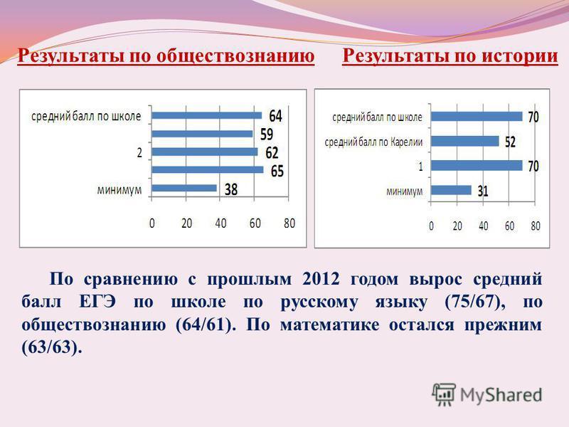 Результаты по обществознанию Результаты по истории По сравнению с прошлым 2012 годом вырос средний балл ЕГЭ по школе по русскому языку (75/67), по обществознанию (64/61). По математике остался прежним (63/63).