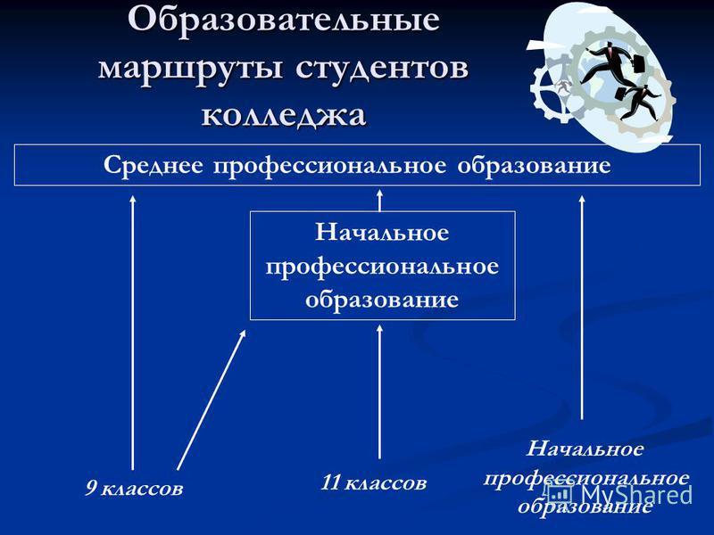 Образовательные маршруты студентов колледжа 9 классов 11 классов Начальное профессиональное образование Начальное профессиональное образование Среднее профессиональное образование