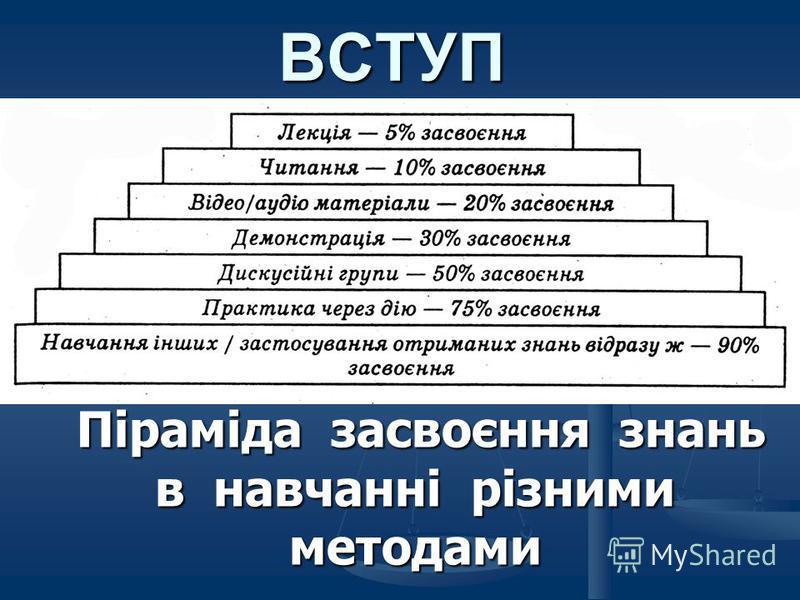ВСТУП Піраміда засвоєння знань в навчанні різними методами Піраміда засвоєння знань в навчанні різними методами