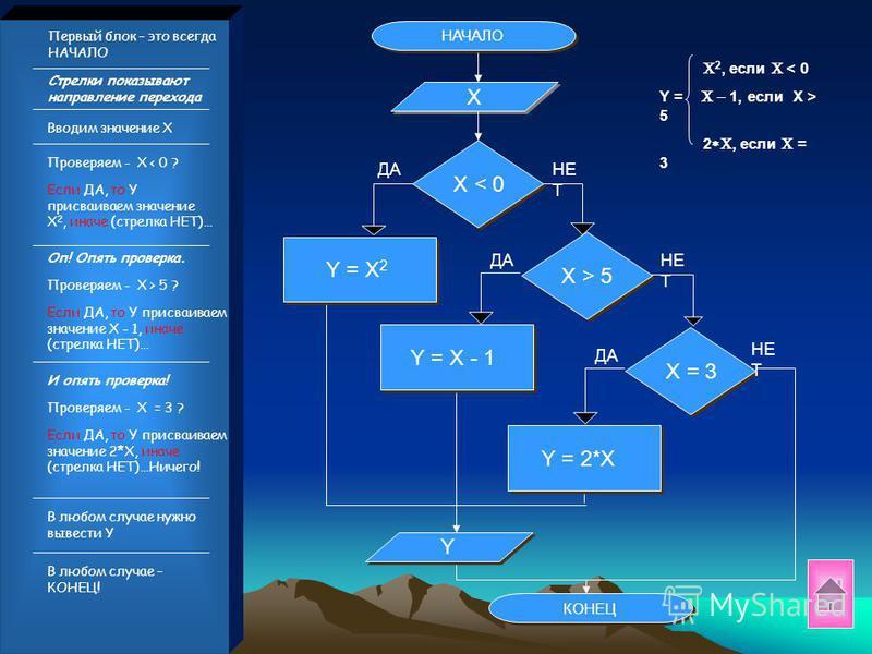 А на этом участке Y = X-1 Начинаем рассуждать: 035 На этом участке координатной прямой Y = X 2 В этой точке Y = 2*X Приступаем к построению блок - схемы !