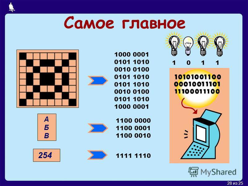 27 из 25 Векторное кодирование В графическом объекте можно выделить отдельные фрагменты – прямоугольники, треугольники, окружности, отрезки и т.д. Кодировать можно не сам рисунок, а последовательность команд для его создания.