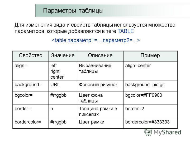 Параметры таблицы Для изменения вида и свойств таблицы используется множество параметров, которые добавляются в теге TABLE Свойство ЗначениеОписание Пример align=left right center Выравнивание таблицы align=center background=URLФоновый рисунокbackgro