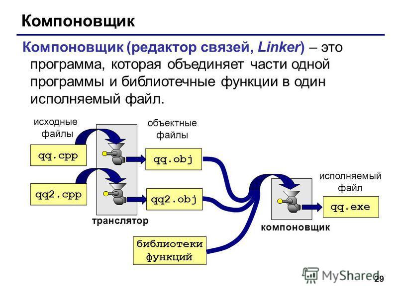 29 Компоновщик Компоновщик (редактор связей, Linker) – это программа, которая объединяет части одной программы и библиотечные функции в один исполняемый файл. qq.cpp qq2. cpp транслятор исходные файлы объектные файлы qq.exe исполняемый файл компоновщ
