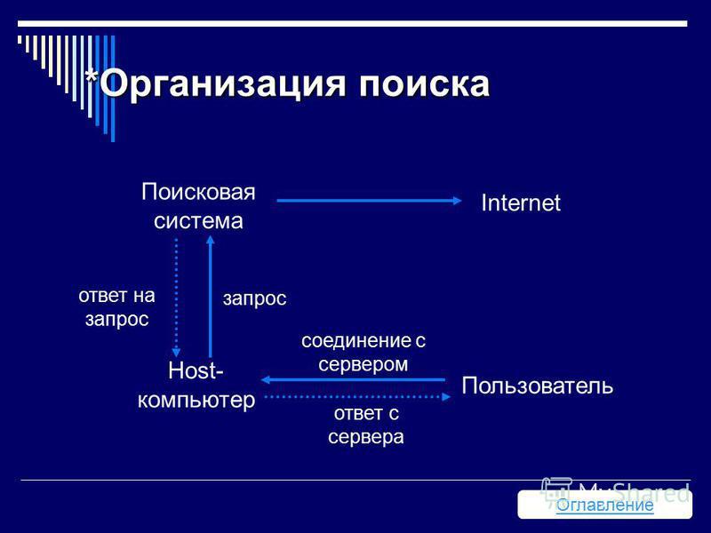 *Организация поиска Оглавление Поисковая система Internet Пользователь Host- компьютер соединение с сервером ответ с сервера запрос ответ на запрос