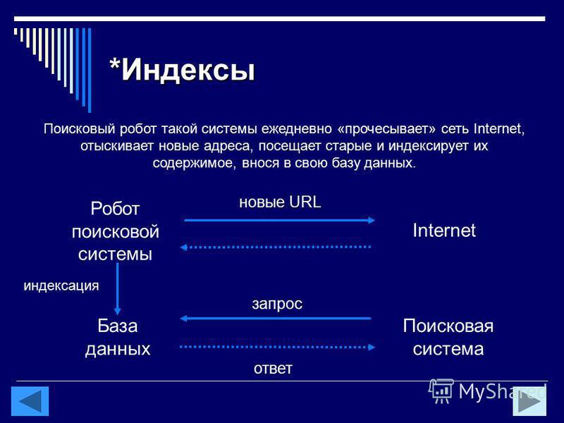 *Индексы Робот поисковой системы База данных Internet Поисковая система ответ запрос новые URL Поисковый робот такой системы ежедневно «прочесывает» сеть Internet, отыскивает новые адреса, посещает старые и индексирует их содержимое, внося в свою баз