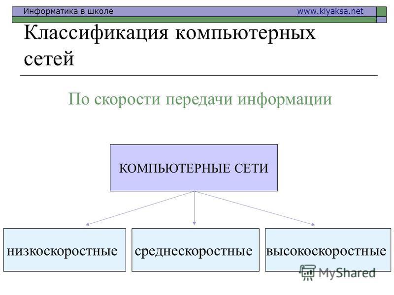 Информатика в школе www.klyaksa.netwww.klyaksa.net Классификация компьютерных сетей КОМПЬЮТЕРНЫЕ СЕТИ низкоскоростныесреднескоростныевысокоскоростные По скорости передачи информации