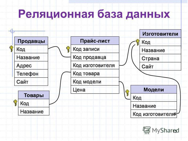 13 Реляционная база данных