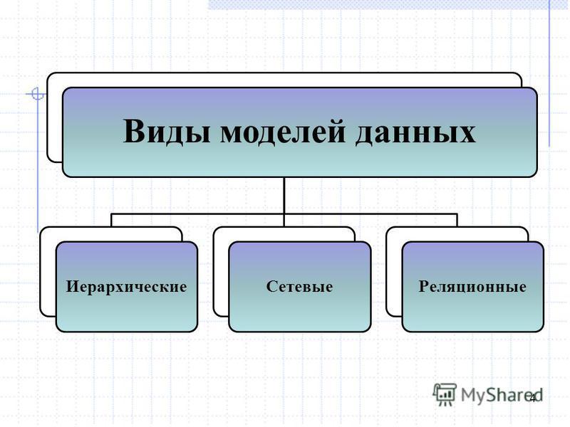 4 Виды моделей данных Иерархические СетевыеРеляционные