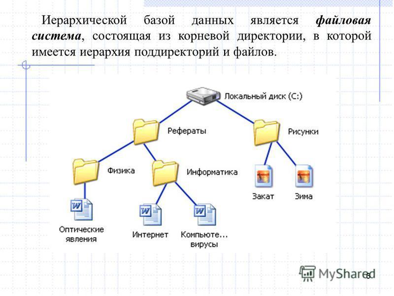 6 Иерархической базой данных является файловая система, состоящая из корневой директории, в которой имеется иерархия поддиректорий и файлов.