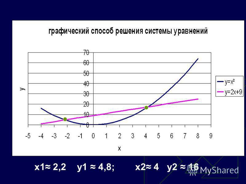 x1 2,2 y1 4,8;x2 4 y2 16