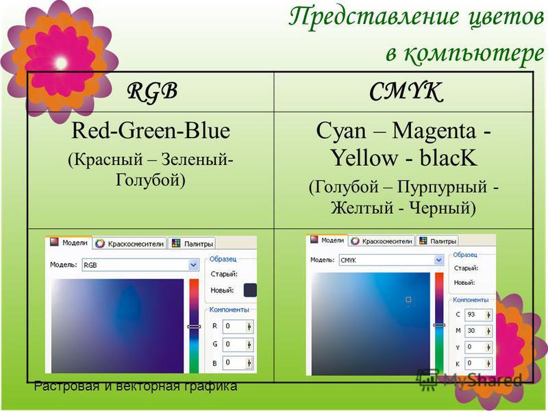 Растровая и векторная графика Представление цветов в компьютере RGBCMYK Red-Green-Blue (Красный – Зеленый- Голубой) Cyan – Magenta - Yellow - blacK (Голубой – Пурпурный - Желтый - Черный)