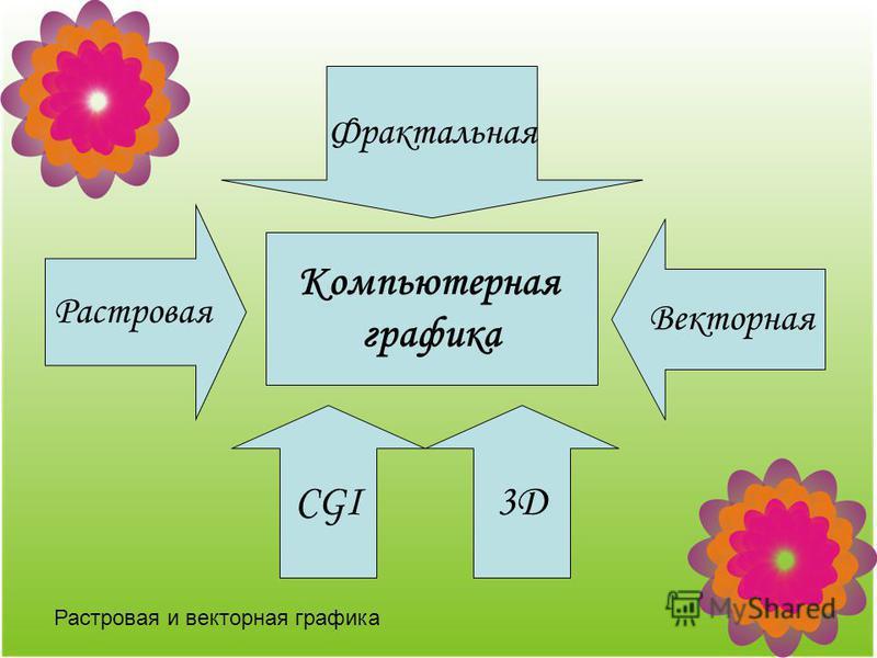 Растровая и векторная графика Компьютерная графика Растровая Векторная CGI3D Фрактальная
