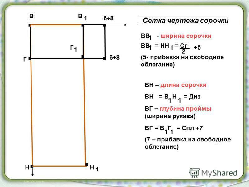 . В. В. Н. Н 1. Г. Г 1 6÷86÷8.. 6÷86÷8 1 Сетка чертежа сорочки ВВ - ширина сорочки 1 ВВ = НН = Сг (5- прибавка на свободное облегание) 11 ВН – длина сорочки ВН = В Н = Диз 11 ВГ – глубина проймы (ширина рукава) ВГ = В Г = Спл +7 (7 – прибавка на своб